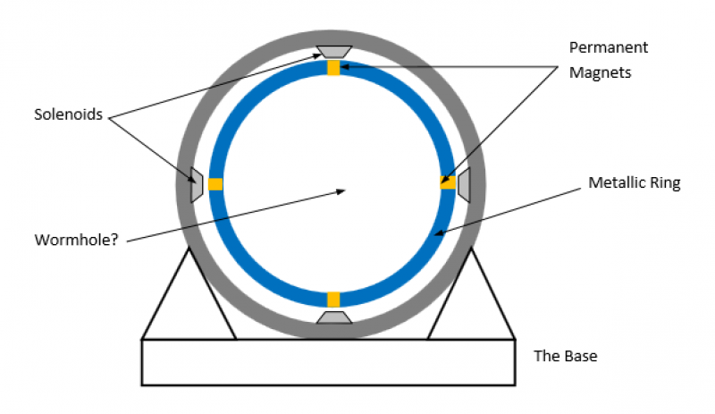 Star-Gate for Hyper-Space Travel - schematic
