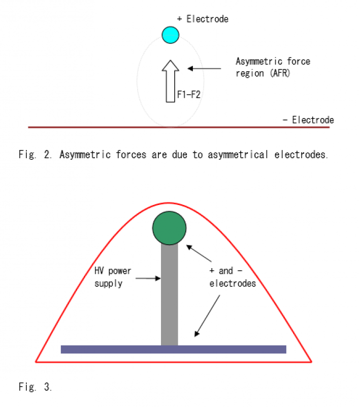 Generating Electro-Gravitic (EG) Forces - schematic