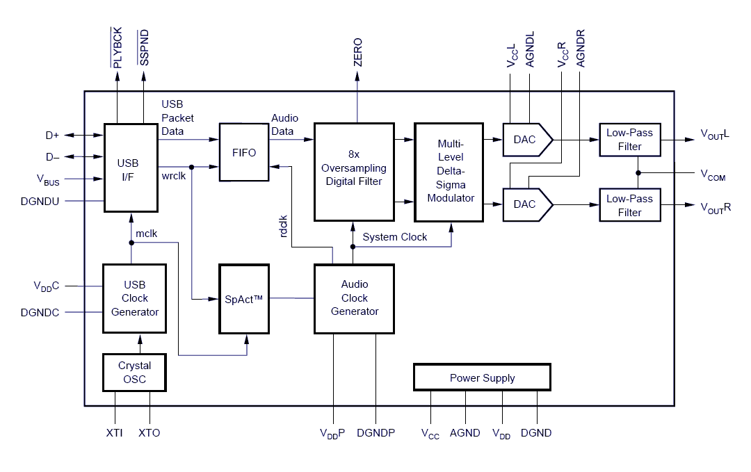 usb sound card with pcm 2702 - schematic