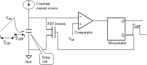 use of solar cells for measuring temperature of solar cell