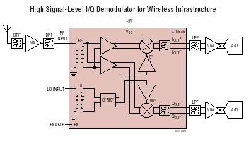 800MHz to 2.7GHz High Linearity Direct Conversion Quadrature Demodulator - schematic