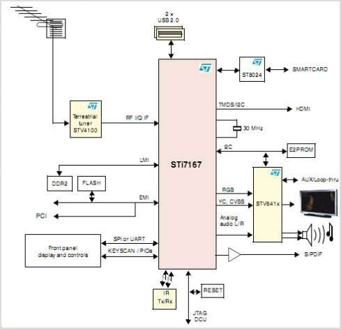 results page 266, about 'receiver circuit diagram' searching DVB-T in USA dvb t circuit diagram