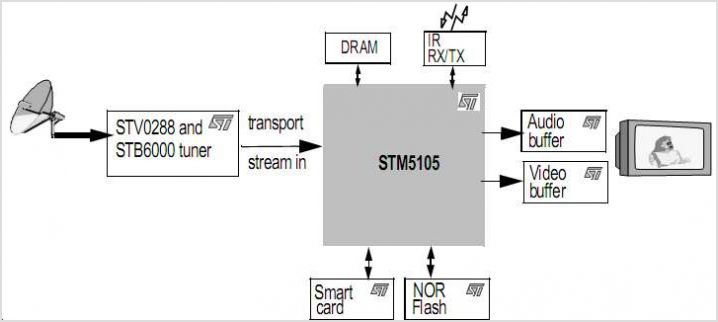 STV0288 STV0288 DVB-S And DIRECTV QPSK Receiver With Autoscan Feature - schematic