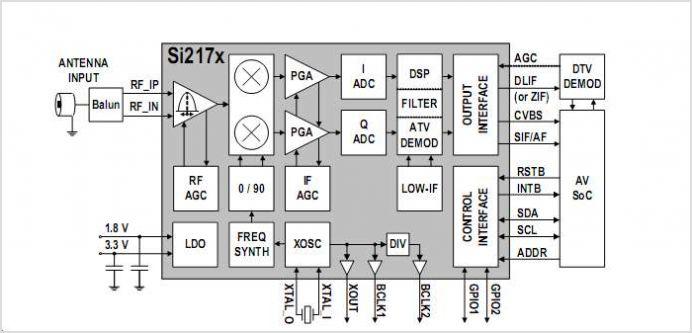 SI2171 Worldwide Hybrid TV Tuner With Analog Demodulator - schematic