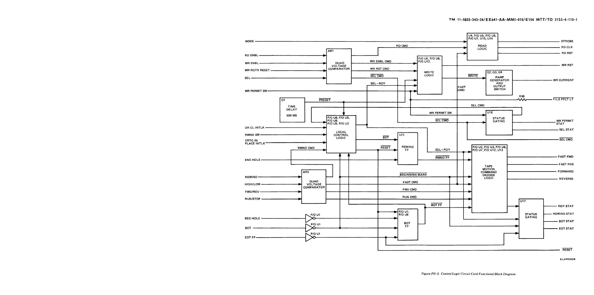 Control Logic Circuit Card Functional Block Diagram - schematic