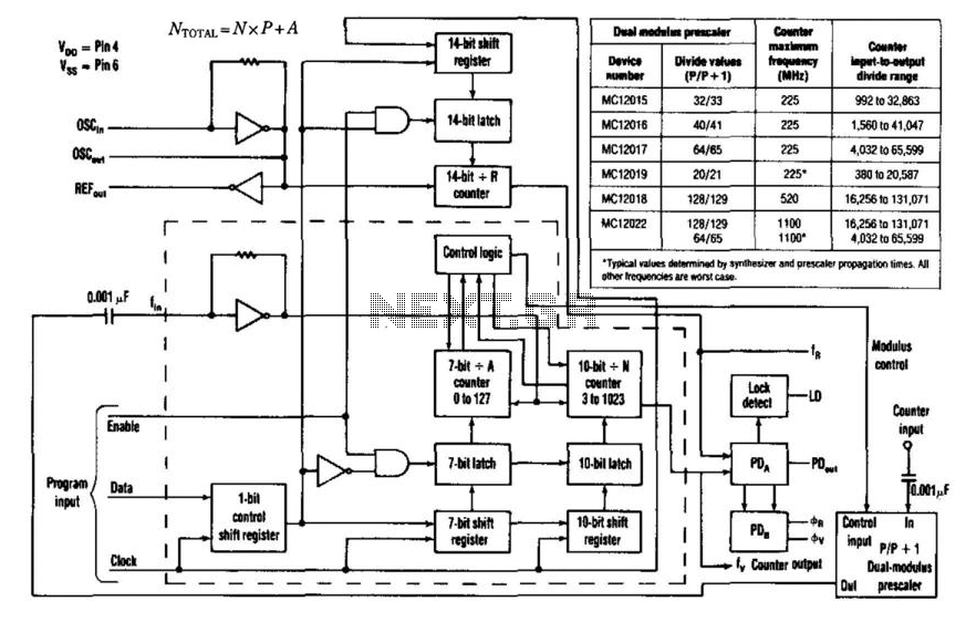 1Ghz Divide-By-N Counter - schematic