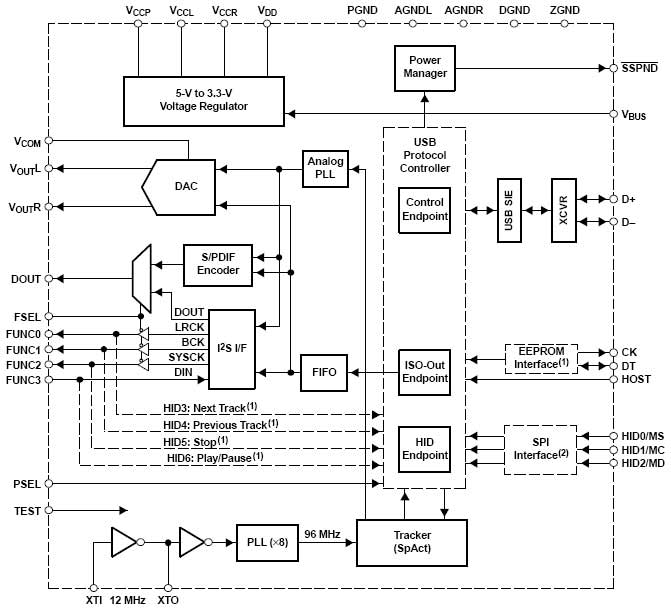 PCM2706 High Fidelity USB Soundcard / USB Headphones - schematic