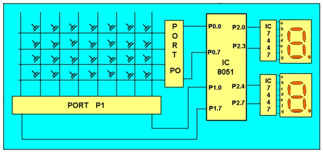 Keyboard Interfacing to 8051 - schematic