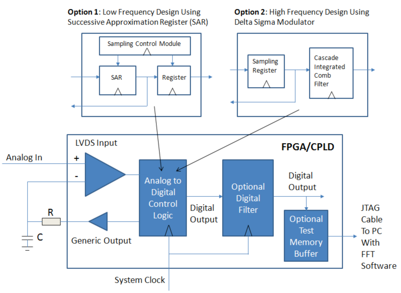 leveraging fpga and cpld digital logic to implement analog to digital converters - schematic