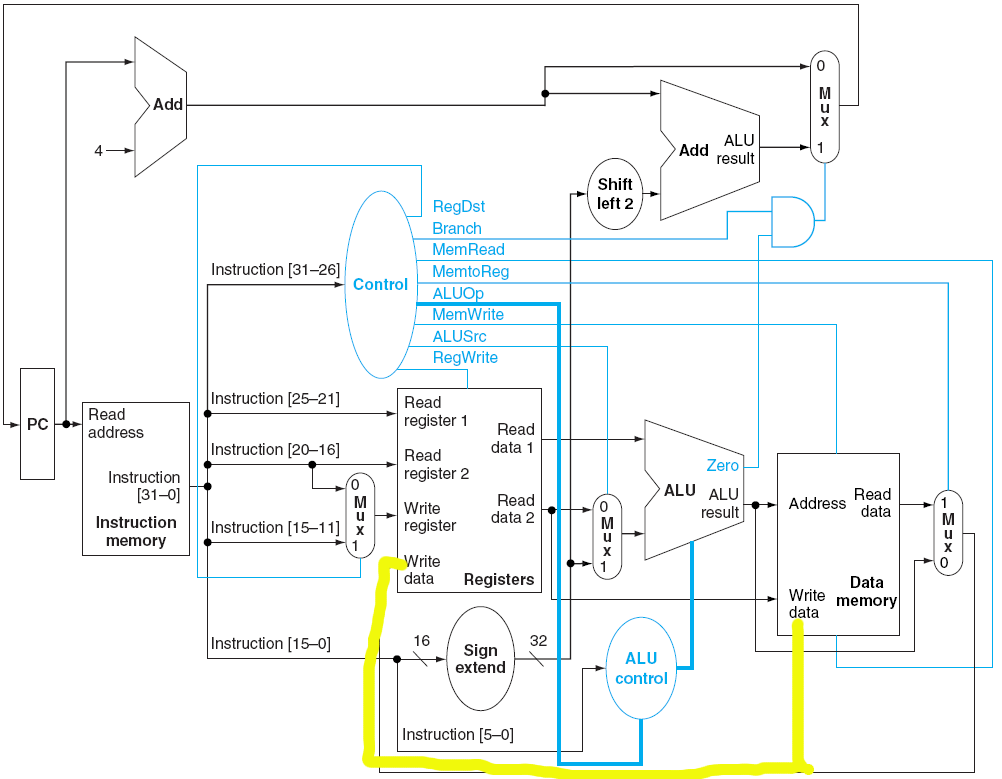 single cycle datapath write to register and memory at same time - schematic