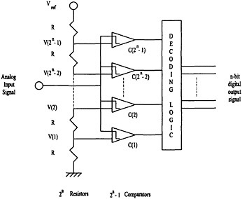 TYPES OF ANALOG-TO-DIGITAL CONVERTERS - schematic