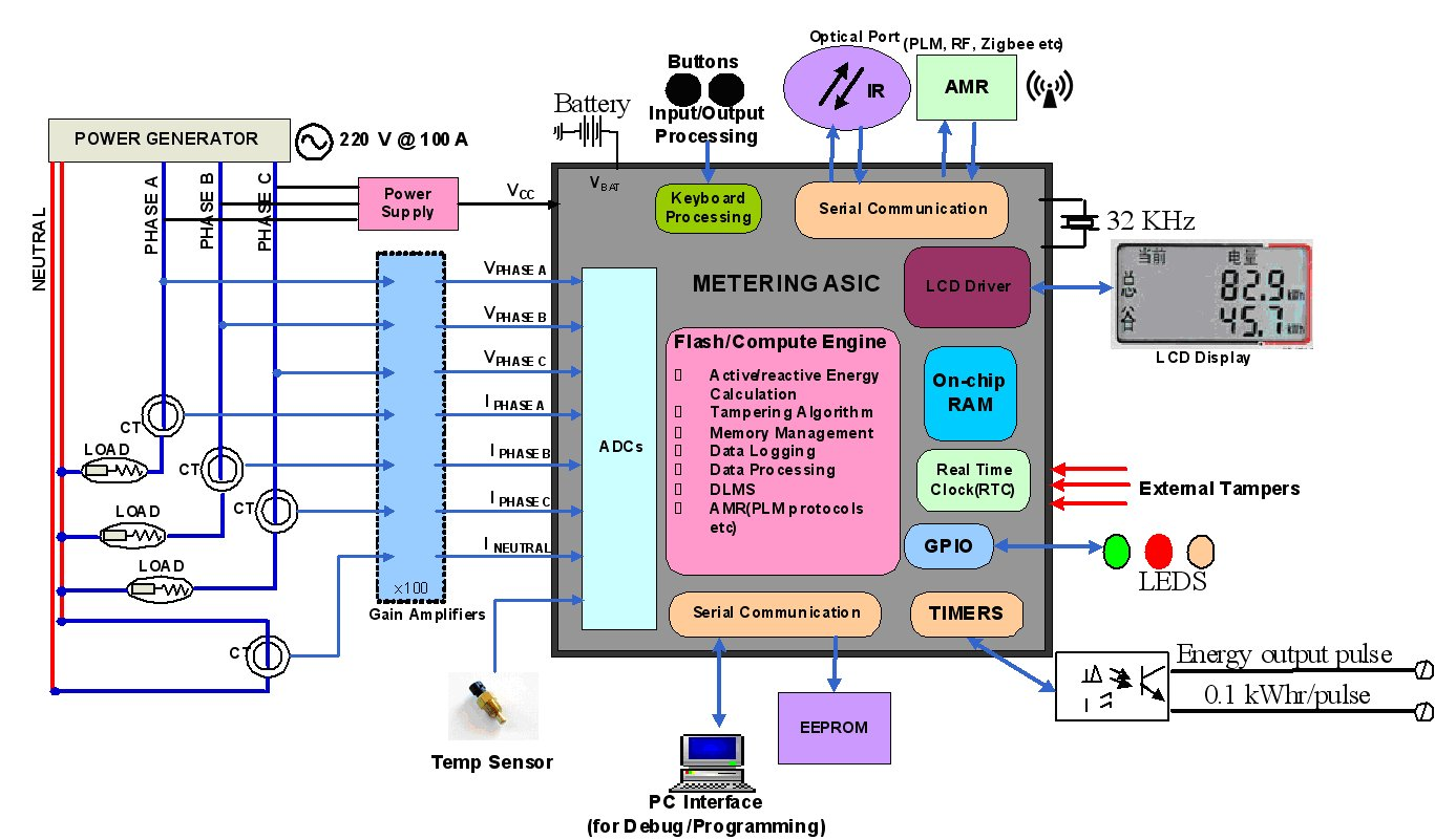 Prevent tampering in energy meters - schematic