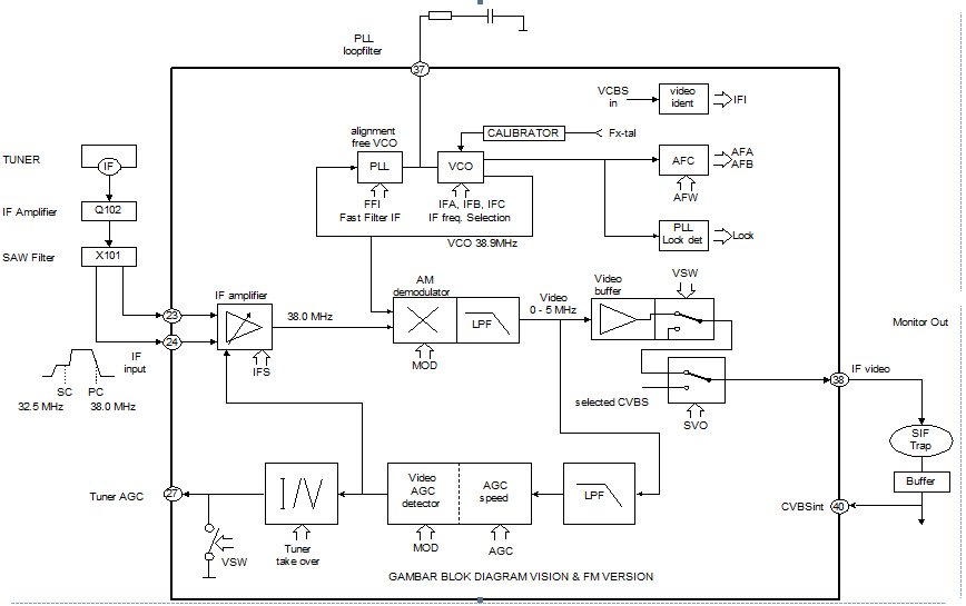 Video IF circuit TV Schematic Diagram.