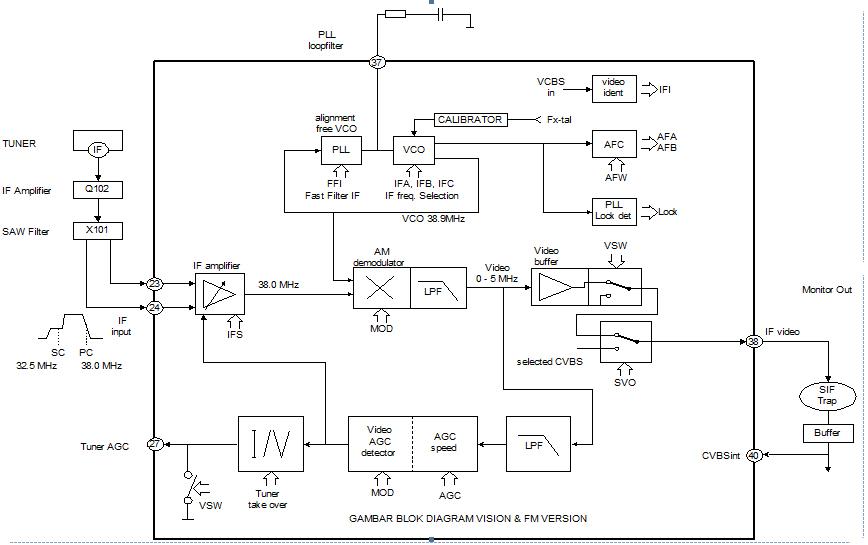 Video IF circuit TV Schematic Diagram - schematic