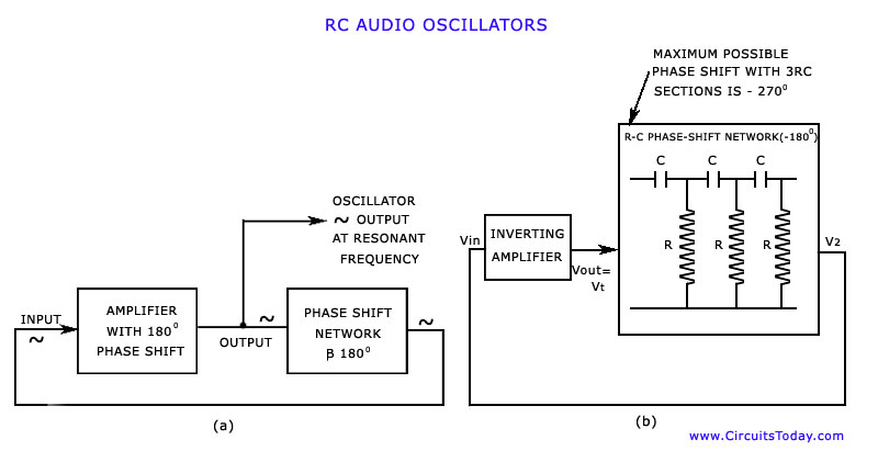 Audio Oscillators - schematic