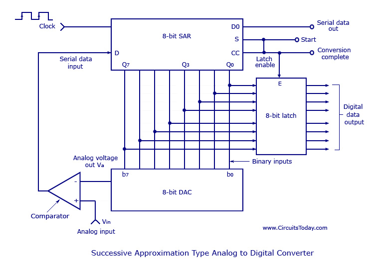 Analog to Digital Converters - Successive Approximation Typeworking - schematic
