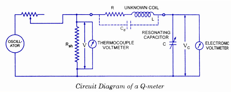 Q-meter Under Repository-circuits