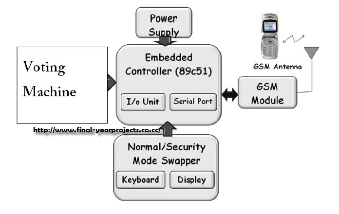 GSM Based Voting Machine System ECE Project Report