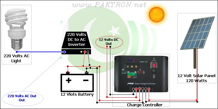 Solar Charge Controller Connection With Solar Panel Under