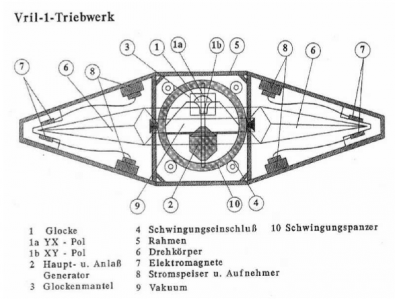 Some Thoughts on Nazi Disc Shaped Flying Machines - schematic