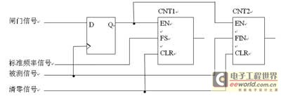 the design of the digital frequency meter of one-chip computer and CPLD - schematic