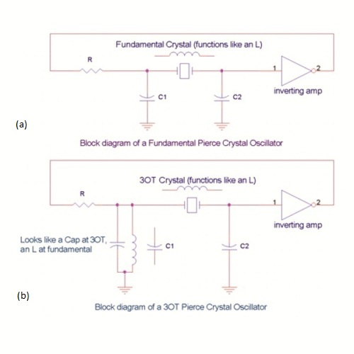 Advantages and challenges of third-overtone IC crystals - schematic
