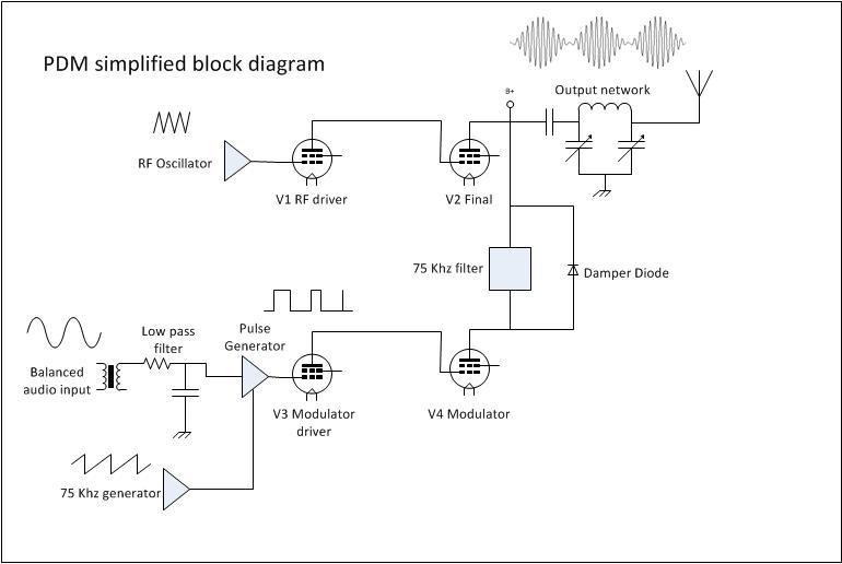 Methods for generating Amplitude Modulation under ...