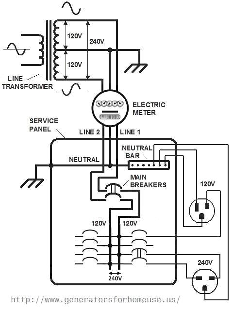 Circuits home electrical wiring l44207 for What is the standard electrical service for residential