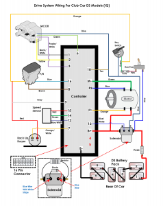 Ezgo Electric Golf Cart Lights Wiring Diagram | Schematic Diagram on 86 club car wiring diagram, 97 club car wiring diagram, club car golf cart front suspension diagram, 85 club car wiring diagram, 1980 club car wiring diagram, club cart parts diagram, club car solenoid wiring diagram, club cart battery wiring diagram, electric club car problems, 1956 ford car wiring diagram, electric vehicle wiring harness, club car schematic diagram, 98 club car wiring diagram, 92 club car wiring diagram, electric club car parts diagram, club car 36 volt battery diagram, 1992 club car wiring diagram, 1994 club car wiring diagram, club car controller diagram, 1991 club car wiring diagram,