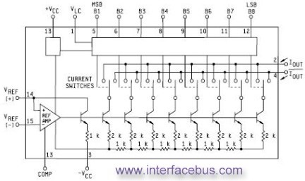 Analog and Digital Converters - schematic