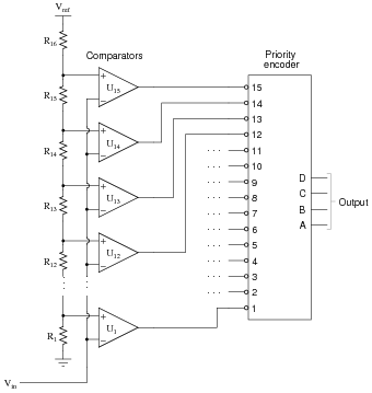 Encoders and decoders - schematic