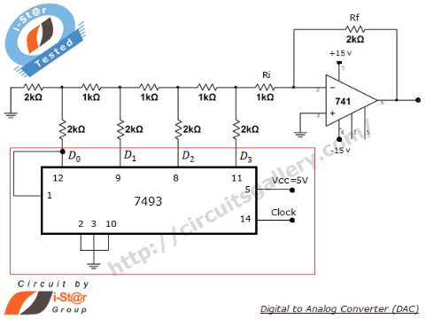 Digital to analog converter using R 2R ladder network and 741 op amp with simulated output waveform - schematic
