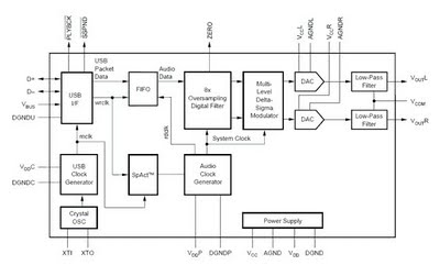 USB Soundcard Circuit with PCM2702 - schematic