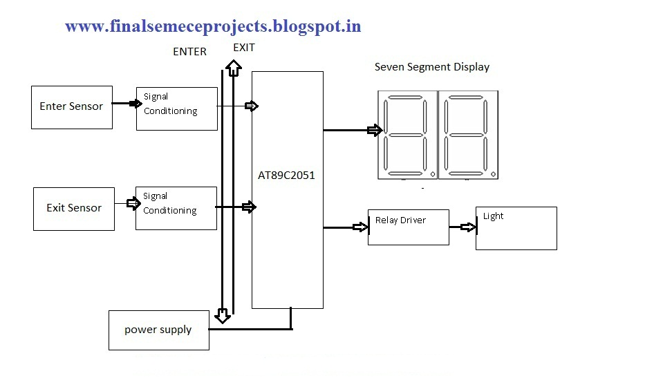 MICROCONTROLLER BASED AUTOMATIC ROOM LIGHT CONTROLLER - schematic