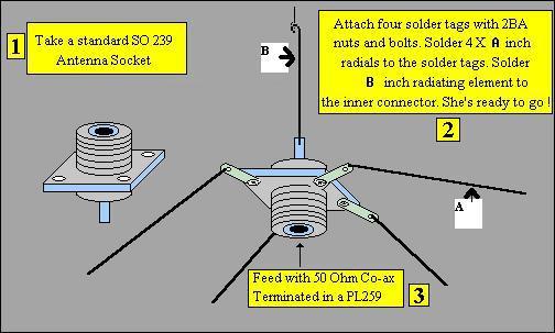 ANTENNA DESIGN FOR FM TRANSMITTER - schematic