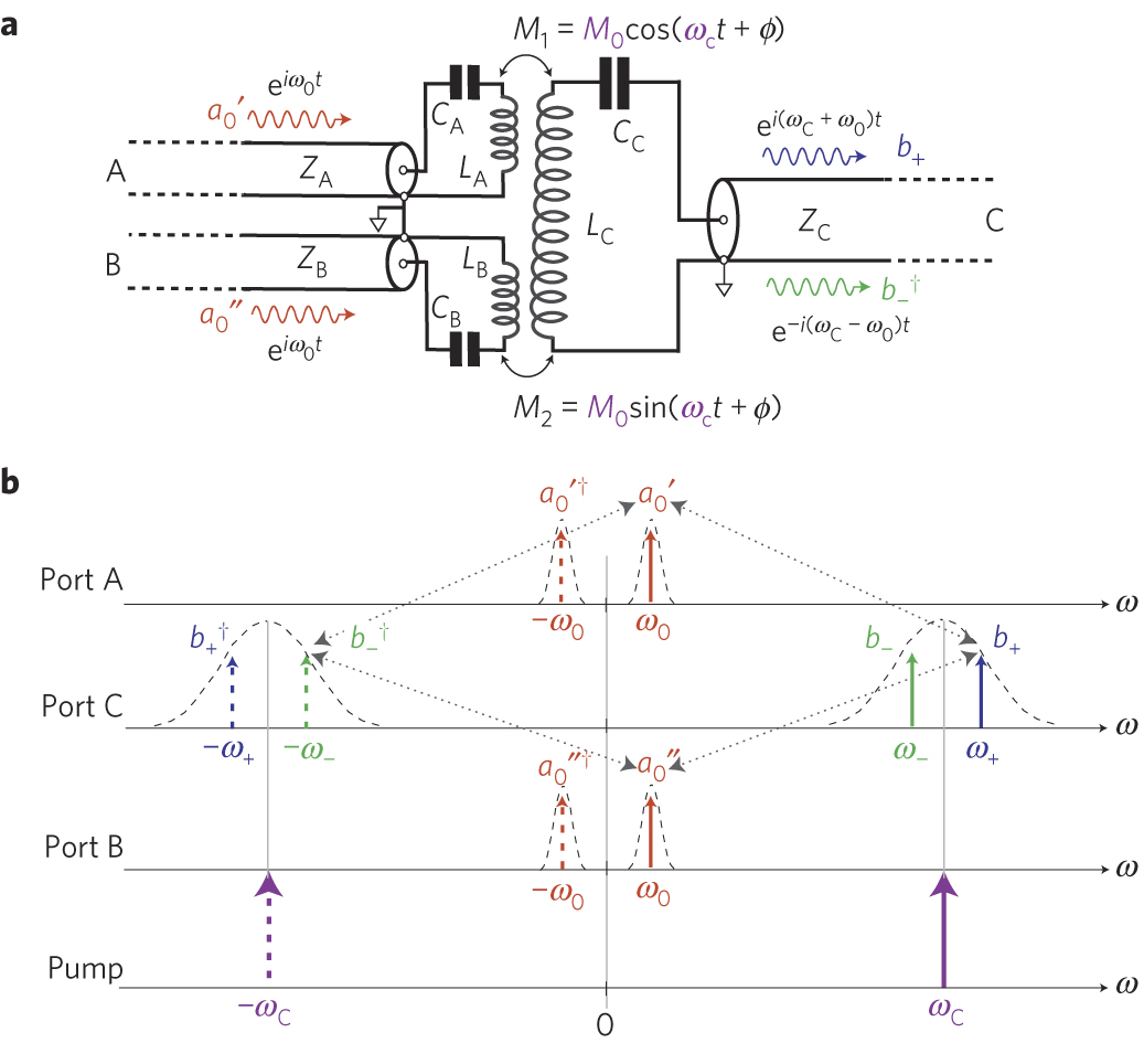 New Circuits Page 82 Lm565 Fsk Demodulator Circuit Design Electronic Components Circle Description Of An Active Reversible In Phase Quadrature Modulator Carrying Out Frequency Udc