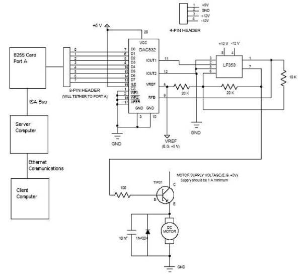 Open Loop Speed Control of a DC Motor via 8255 Controller