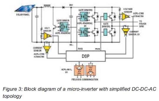 Optical Isolation Amplifiers and Gate Driver Optocouplers