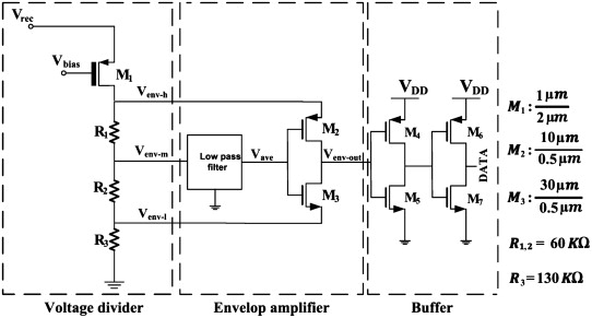 An ultra-low power RF interface for wireless-implantable microsystems