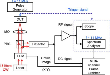 Comparison of laser voltage probing and mapping results - schematic