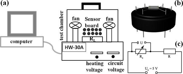 enhanced ethanol sensing properties of zn