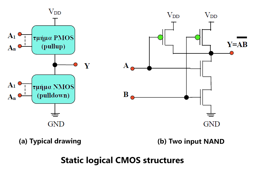 Static logic CMOS structures