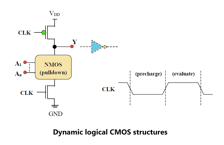 Dynamic logic CMOS structures