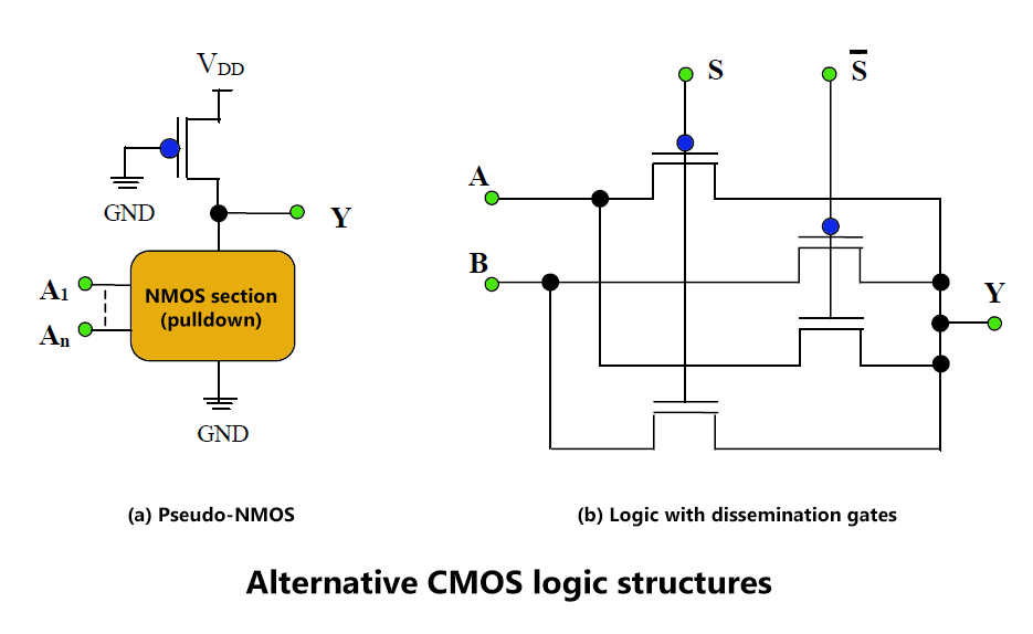 Alternative CMOS logic structures