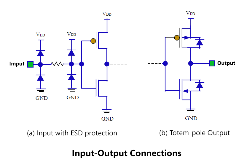 Input Output Connections
