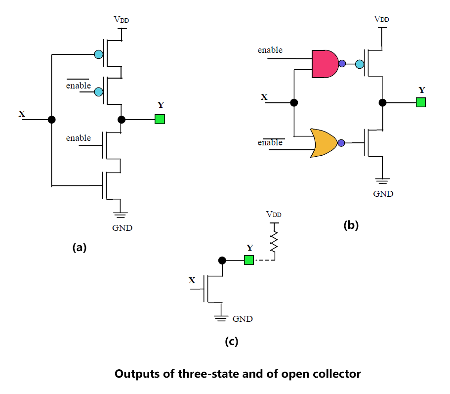Outputs of three state and of open collector