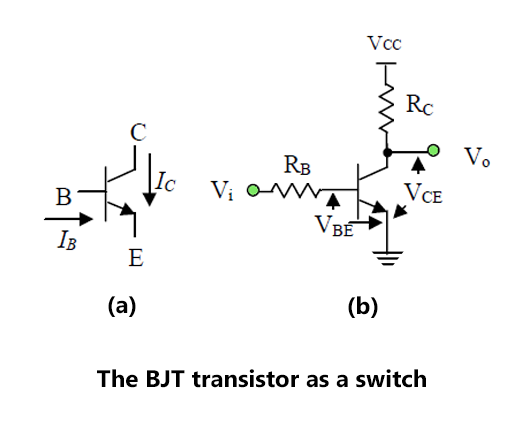 The BJT transistor as a switch