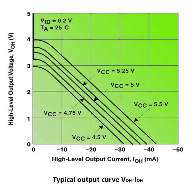 Typical output curve VOH-IOH