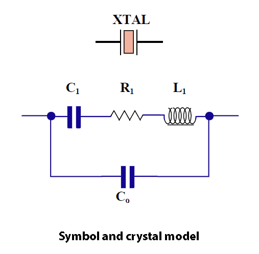 Symbol and crystal model