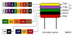 Capacitors Tutorial